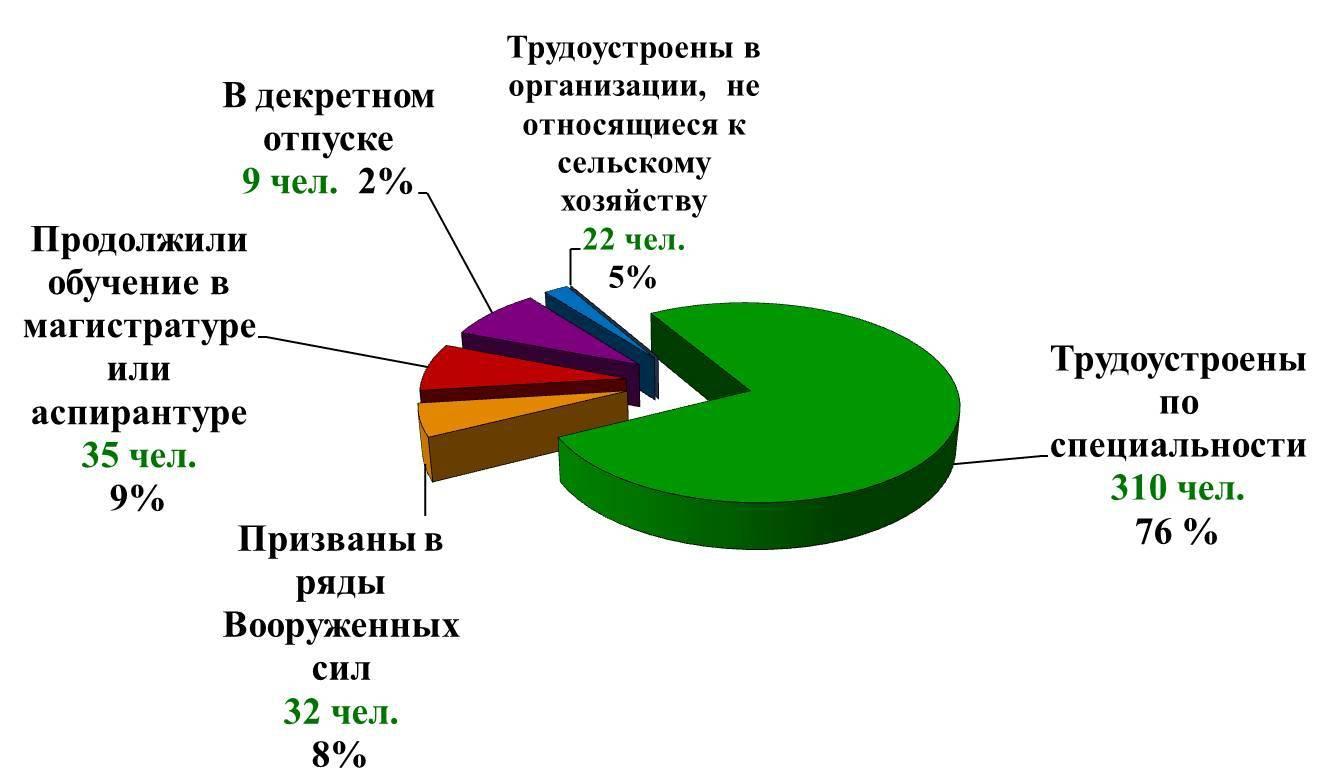Распределение и трудоустройство